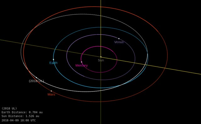 Watch and share Asteroid 2018 UL - Close Approach October 17, 2018 - Orbit Diagram GIFs by The Watchers on Gfycat