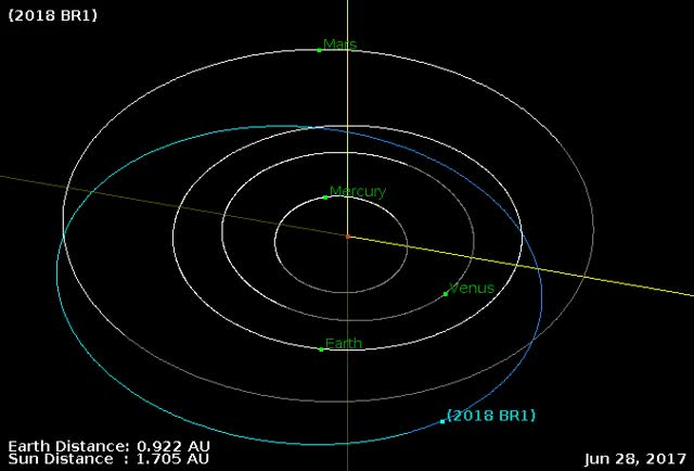 Watch Asteroid 2018 BR1 - Close approach January 16, 2018 - Orbit diagram GIF by The Watchers (@thewatchers) on Gfycat. Discover more related GIFs on Gfycat