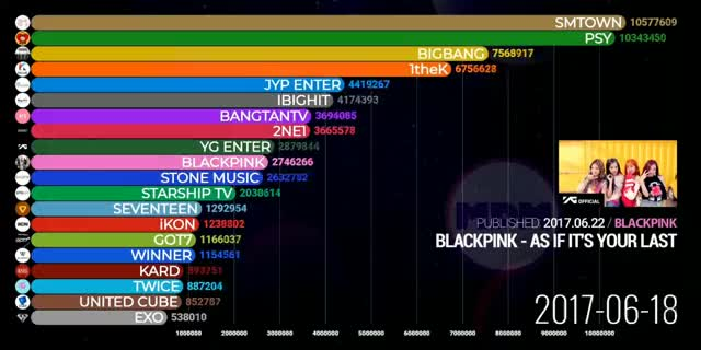 Watch and share 190603 Blackpink YouTube Subscriber Count Compared To Other Kpop Channels 2017-19 - BlackPink GIFs on Gfycat