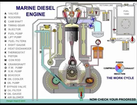 Watch and share Marine Diesel Engine How It Works GIFs on Gfycat