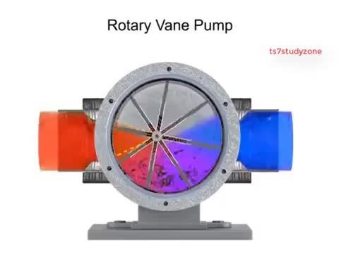 Watch Rotary Vane Pump working animation with detail explanation | TS7STUDYZONE GIF on Gfycat. Discover more Engineering, PUMP, animation, industrial, vane GIFs on Gfycat
