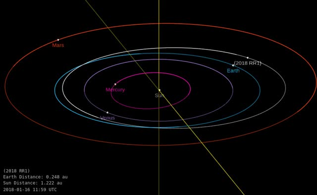 Watch Asteroid 2018 RR1 - Close approach September 3, 2018 - Orbit diagram 1 GIF by The Watchers (@thewatchers) on Gfycat. Discover more related GIFs on Gfycat