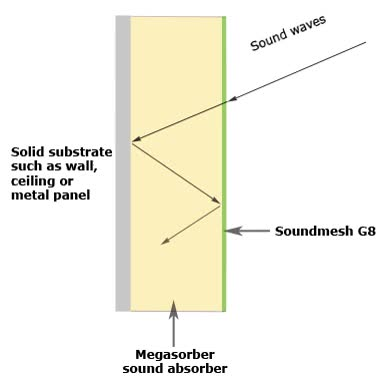 Watch and share Sound Absorption Mechanism GIFs on Gfycat
