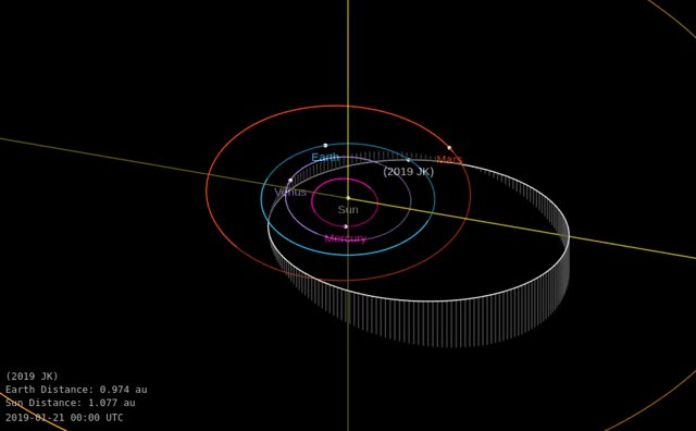 Watch and share Asteroid 2019 JK - Close Approach April 30, 2019 - Orbit Diagram GIFs by The Watchers on Gfycat