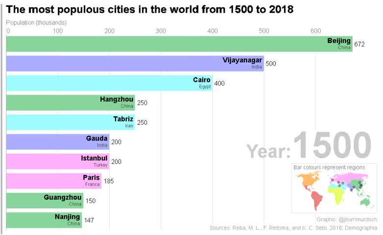 r/sciences, The most populous cities in the world (1500 - 2018) GIFs