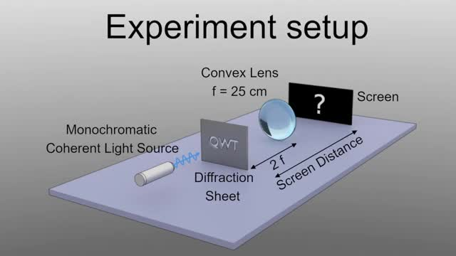 Watch and share A Physics Simulation That Shows How Lenses Diffract Light GIFs by rafael-fuente on Gfycat
