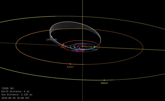 Watch and share Asteroid 2020 JA - Close Approach - May 3, 2020 - Orbit Diagram GIFs by The Watchers on Gfycat