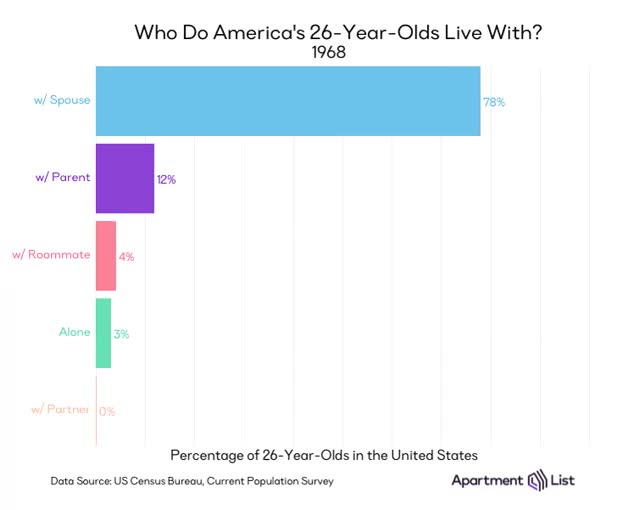 Watch and share Fifty Years Ago, 76% Of Twenty-six Year Olds In America Lived With Their Spouse. Today, That Share Has Plummeted To 24%. In Fact, Twenty-six GIFs by sirtsix on Gfycat