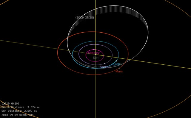 Watch and share Asteroid 2019 GN20 - Close Approach April 12, 2019 - Orbit Diagram GIFs by The Watchers on Gfycat