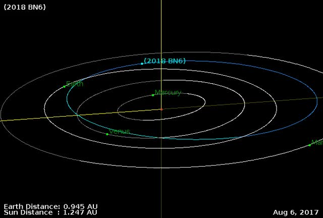 Watch Asteroid 2018 BN6 - Close approach January 24, 2018 - Orbit diagram 1 GIF by The Watchers (@thewatchers) on Gfycat. Discover more asteroid, earth, flyby GIFs on Gfycat