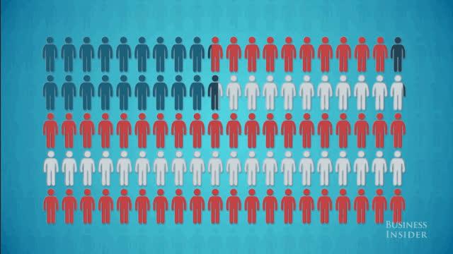 america, demographic, demographics, education, graph, infographic, politics, population, America, population 100: A Demographic Study GIFs