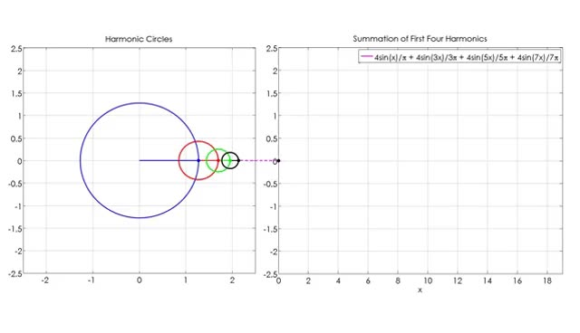 Watch and share Fourier Series Animation Using Circles GIFs on Gfycat