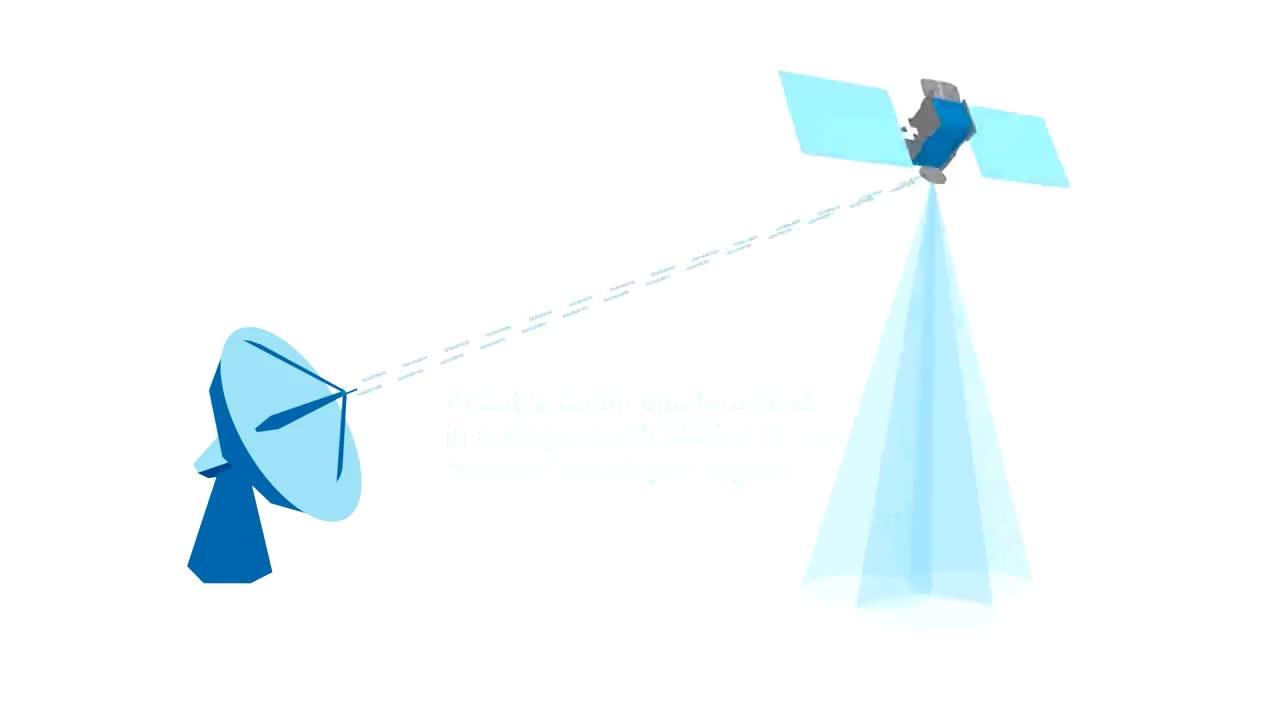Avanti Communications - Quality & Flexibility GIFs