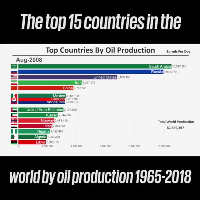 Watch and share It's Crazy How Much Oil Is Produced On A Daily Basis 🛢😱 Rankingtheworld GIFs on Gfycat