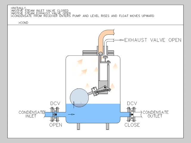 Watch and share Operation Of Steam Operated Condensate Return Pump GIFs on Gfycat