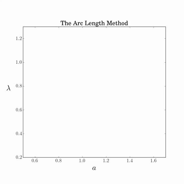 The Arc Length Method