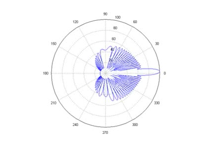 Watch and share Phased Array Radiation Pattern GIFs on Gfycat