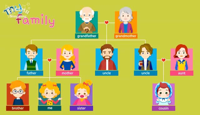 Watch and share Kids Vocabulary - Family - Family Members & Tree - Learn English Educational Video For Kids GIFs on Gfycat