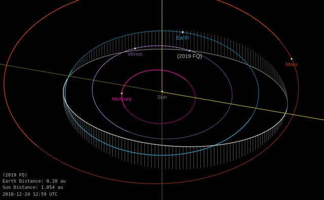 Watch and share Asteroid 2019 FQ - Close Approach March 23, 2019 - Orbit Diagram GIFs by The Watchers on Gfycat
