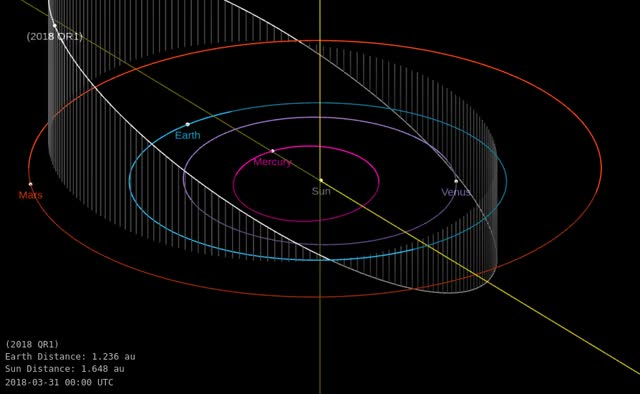 Watch Asteroid 2018 QR1 - Close approach August 21, 2018 - Orbit diagram 1 GIF by The Watchers (@thewatchers) on Gfycat. Discover more related GIFs on Gfycat