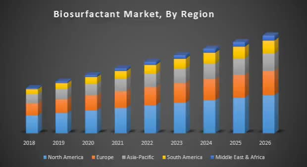 Watch and share Biosurfactant-Market-By-Region GIFs on Gfycat