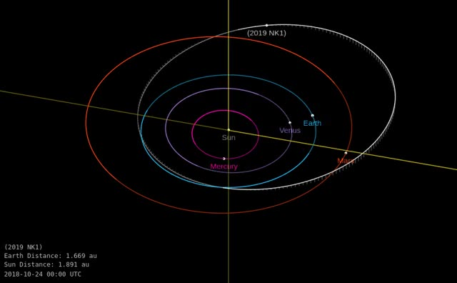 Watch and share Asteroid 2019 NK1 - Close Approach July 2, 2019 - Orbit Diagram GIFs by The Watchers on Gfycat