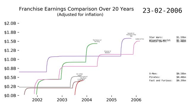 Watch and share [OC] Franchise Earnings Comparison Over 20 Years GIFs on Gfycat