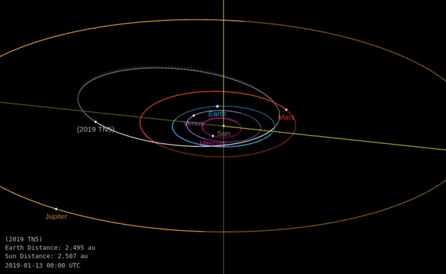 Watch and share Asteroid 2019 TN5 - Close Approach October 5, 2019 - Orbit Diagram GIFs by The Watchers on Gfycat
