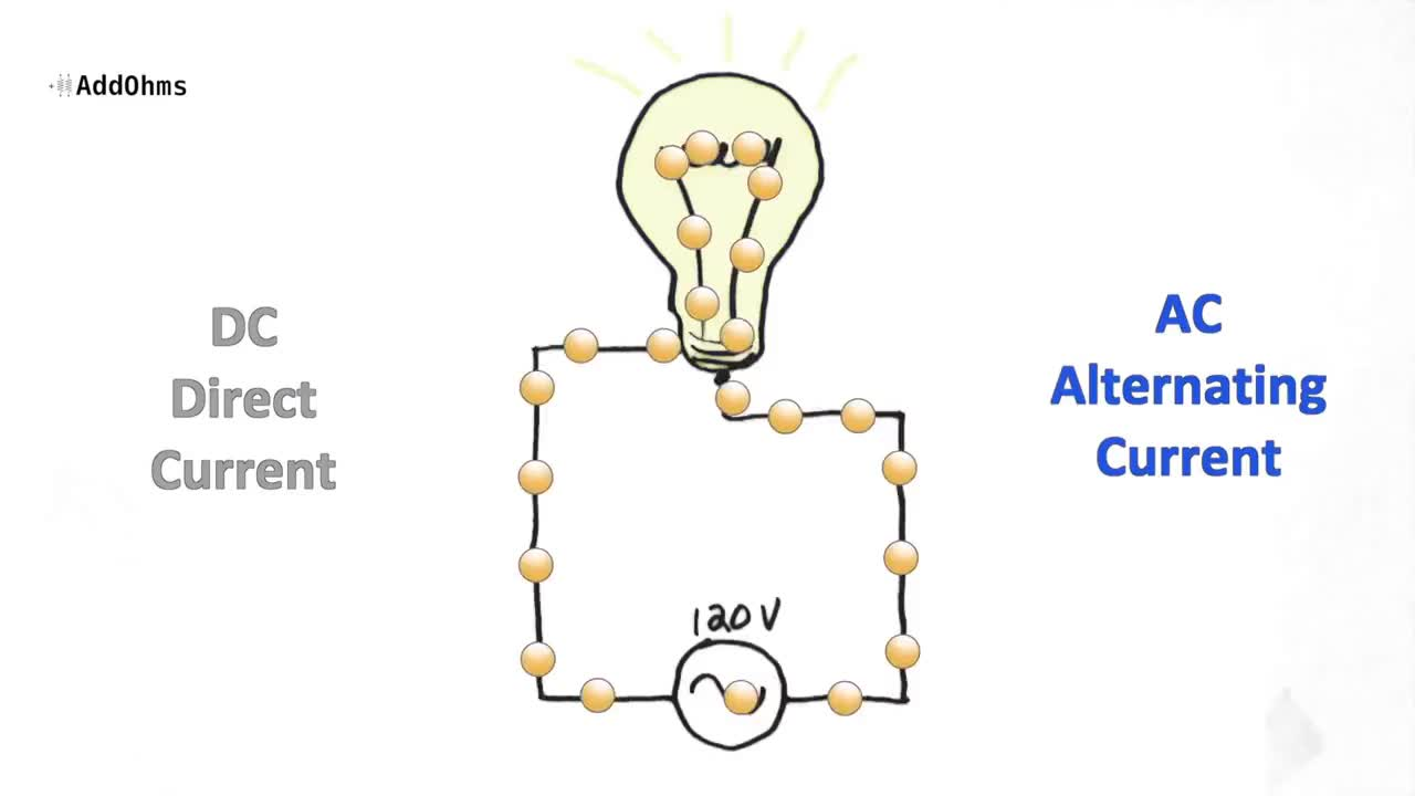 Difference Between Ac And Dc Current Explained Addohms 5 Find Alternating Diagram Direct Make Share Gfycat Gifs
