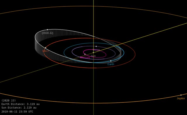 Watch and share Asteroid 2020 JJ - Close Approach May 4, 2020 - Orbit Diagram GIFs by The Watchers on Gfycat