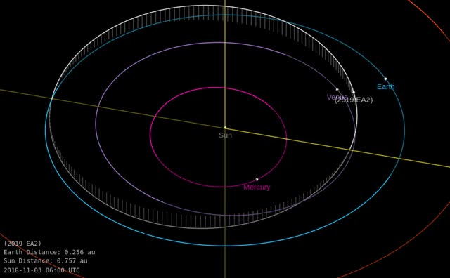 Watch Asteroid 2019 EA2 - Close approach March 22, 2019 - Orbit diagram GIF by The Watchers (@thewatchers) on Gfycat. Discover more related GIFs on Gfycat