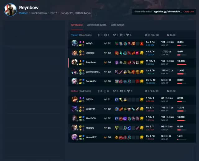 Watch and share League Of Legends GIFs and Pantheon GIFs by Reynbow on Gfycat