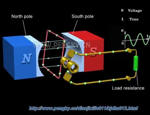 Watch and share AC Generator Working Principle GIFs on Gfycat