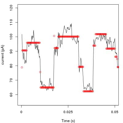 Watch and share Nanopore Signal Vs Ideal Event GIFs on Gfycat