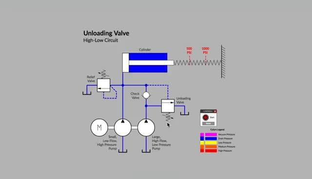 Watch and share Unloading Valve Basics GIFs on Gfycat