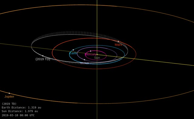 Watch and share Asteroid 2019 TD - Close Approach September 29, 2019 - Orbit Diagram GIFs by The Watchers on Gfycat