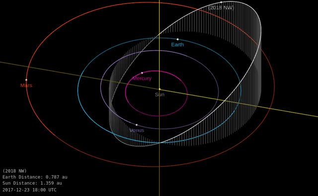 Watch and share Asteroid 2018 NW - Close Approach July 8, 2018 - Orbit Diagram GIFs by The Watchers on Gfycat