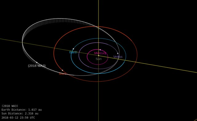 Watch Asteroid 2018 WA3 - Close approach November 28, 2018 - Orbit diagram GIF by The Watchers (@thewatchers) on Gfycat. Discover more asteroid, earth GIFs on Gfycat