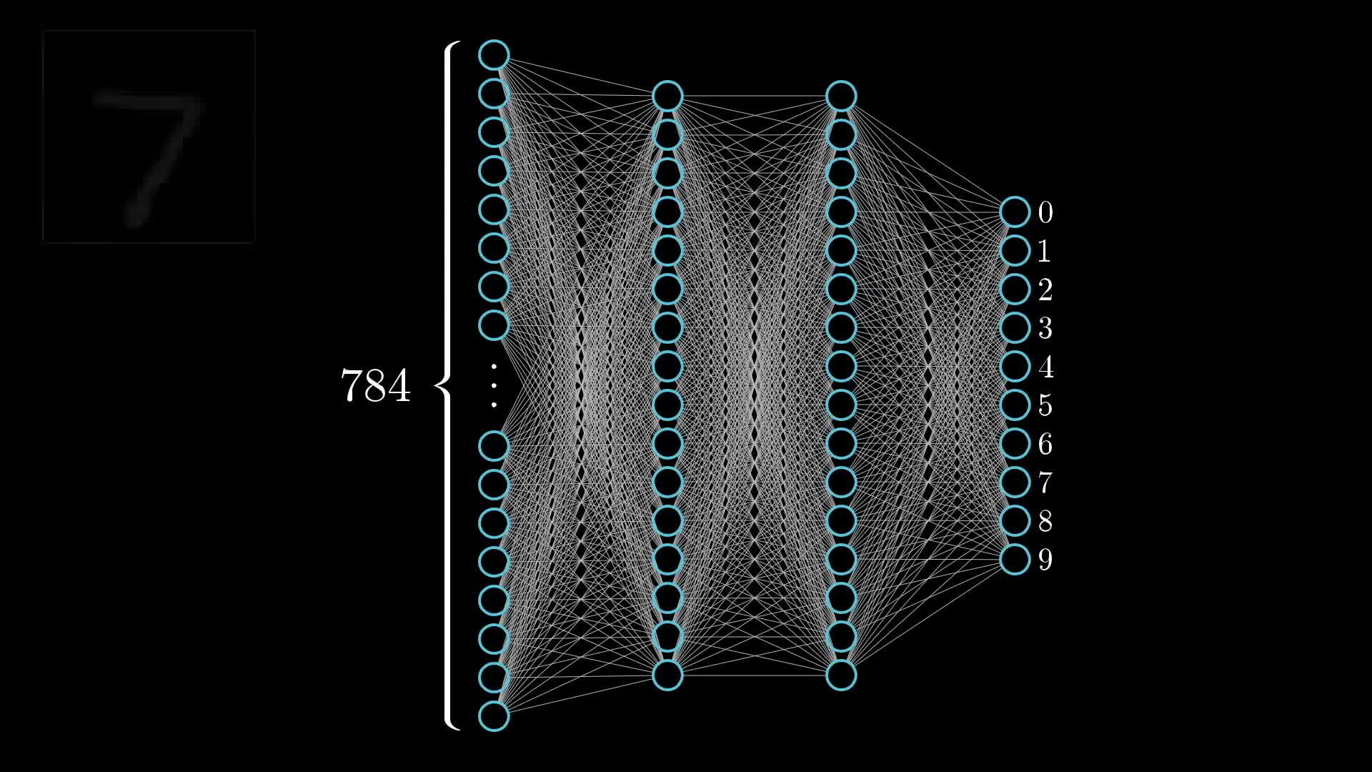 3 blue 1 brown, 3Blue1Brown, 3b1b, Education, Mathematics, deep learning, machines learning, neural networks, three blue one brown, Neural Network GIFs