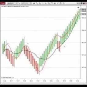Watch and share Best Trading Indicators For Ninjatrader GIFs by The Indicator Store on Gfycat