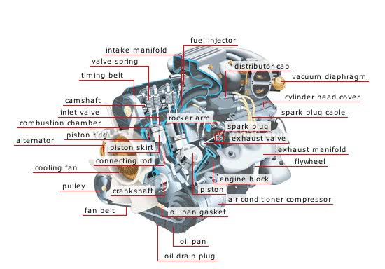 Watch and share Basic Car Parts Diagram | Upload On December 14th, 2012 Car-engine Is Photography Car About Car ... GIFs on Gfycat