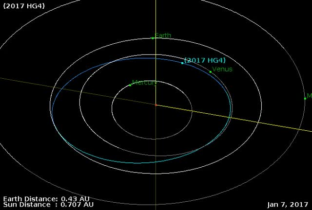 Watch and share Asteroid 2017 HG4 - Close Approach - April 22, 2017 - Orbit Diagram GIFs by The Watchers on Gfycat