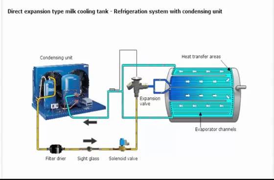 Watch and share Refrigeration-Bulk Milk Tank GIFs on Gfycat