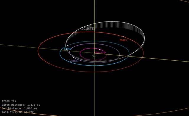 Watch and share Asteroid 2019 TE - Close Approach September 28, 2019 - Orbit Diagram GIFs by The Watchers on Gfycat