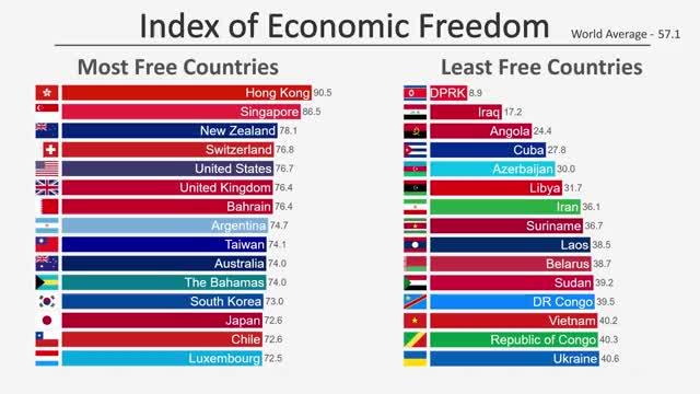 Watch and share Most Free Economies GIFs and Most Free Countries GIFs on Gfycat