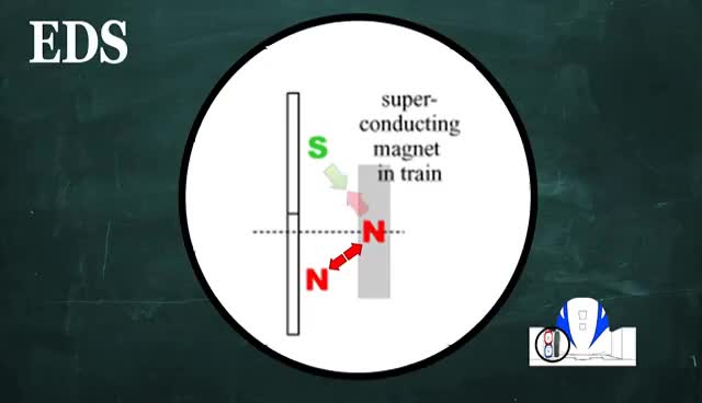 Physics of Maglev Trains (EMS & EDS) GIFs