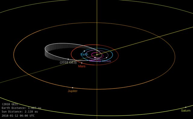 Watch Asteroid 2018 GE3 - Close approach April 15, 2018 - Orbital diagram GIF by The Watchers (@thewatchers) on Gfycat. Discover more related GIFs on Gfycat