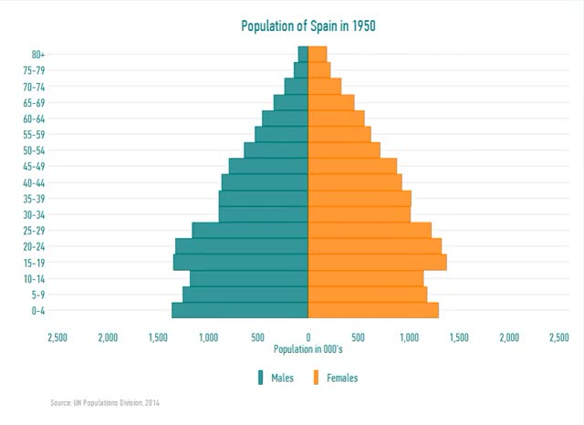 Watch and share (Estimated) Population Of Spain 1950-2070. Feedback Very Welcome [OC]. (reddit) GIFs on Gfycat