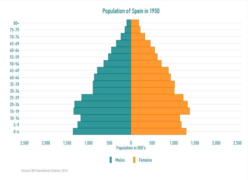 dataisbeautiful, (Estimated) Population of Spain 1950-2070. Feedback very welcome [OC]. (reddit) GIFs