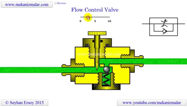 Watch and share How Flow Control Valves Work GIFs on Gfycat